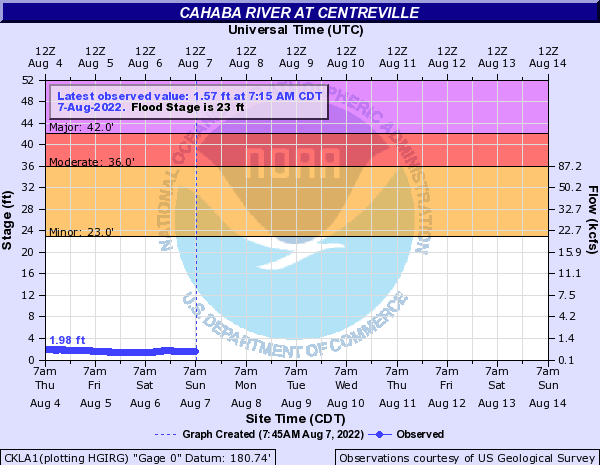 Cahaba River at Centreville