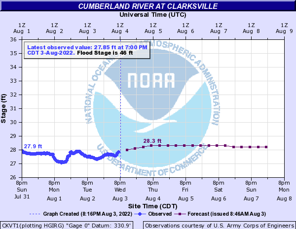 Cumberland River at Clarksville