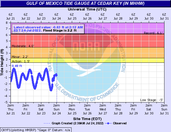 Gulf of Mexico Tide Gauge at Cedar Key