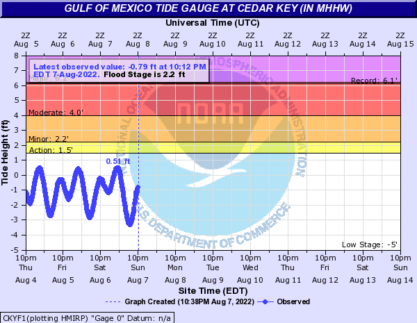Gulf of Mexico Tide Gauge at CEDAR KEY (in MHHW)