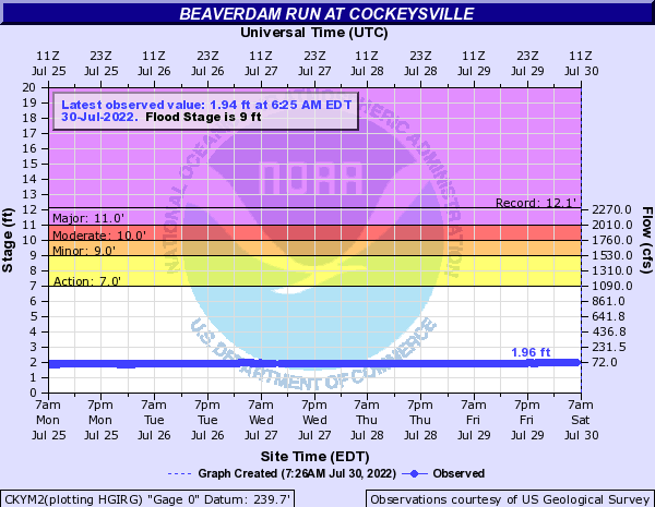 Beaverdam Run at Cockeysville