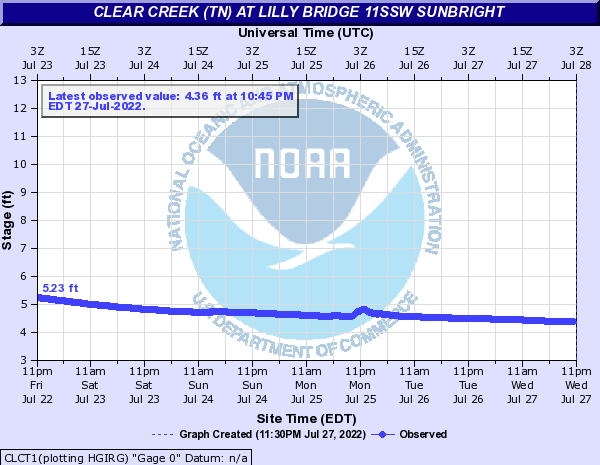 Clear Creek (TN) at Lilly Bridge 11SSW Sunbright