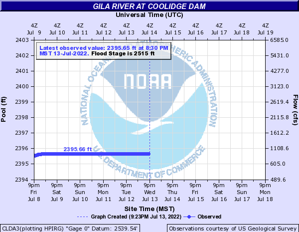 Gila River at Coolidge Dam