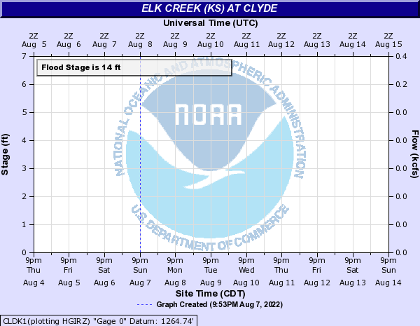 Elk creek at Clyde