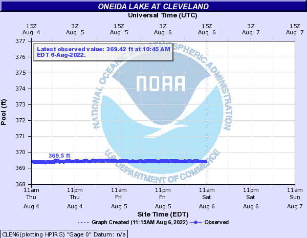 Oneida Lake at Cleveland