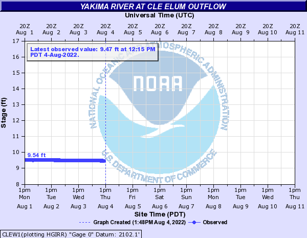 Yakima River at Cle Elum Outflow