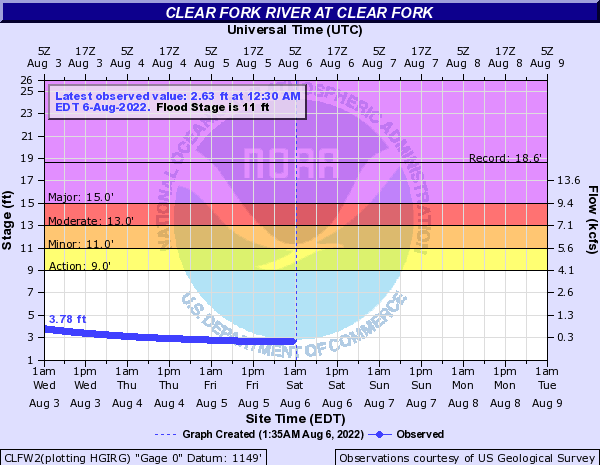 Clear Fork River at Clear Fork