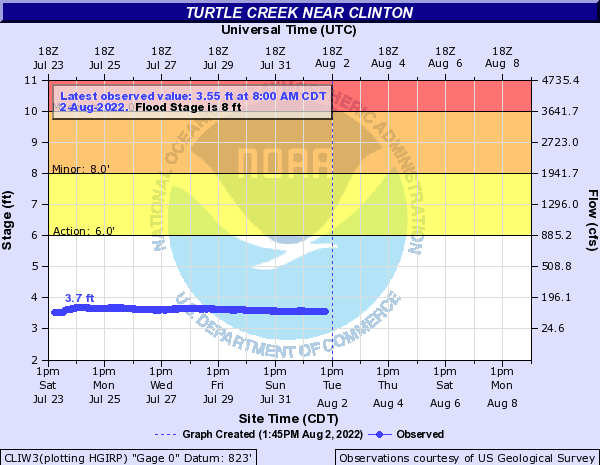 Turtle Creek near Clinton