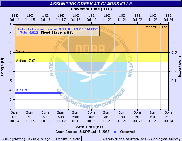 Assunpink Creek at CLARKSVILLE