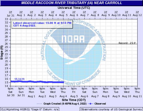 Middle Raccoon River Tributary (IA) near Carroll