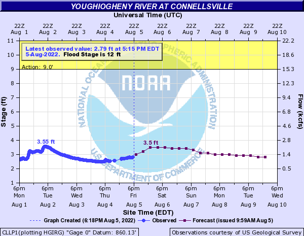 Youghiogheny River at Connellsville