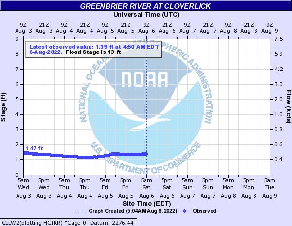 Greenbrier River at Cloverlick