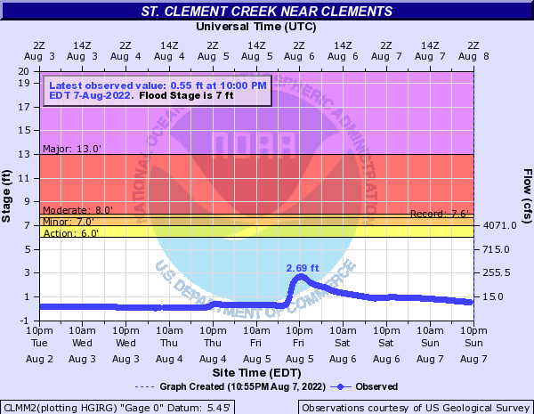 St. Clement Creek near Clements