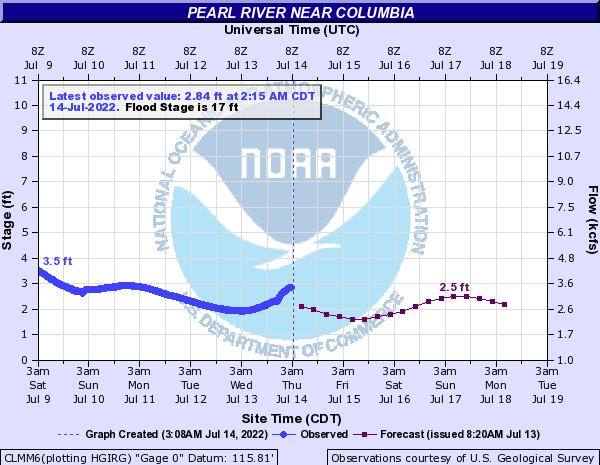 Pearl River near Columbia, MS