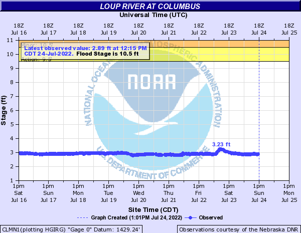 Loup River at Columbus