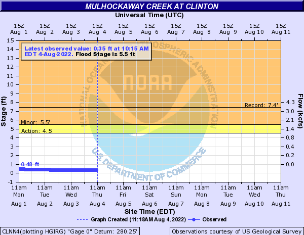 Mulhockaway Creek at Clinton