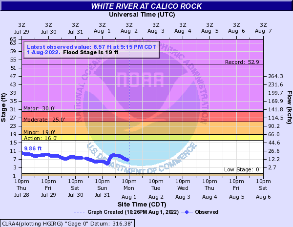 White River at Calico Rock