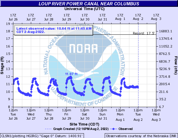Loup River Power Canal near Columbus