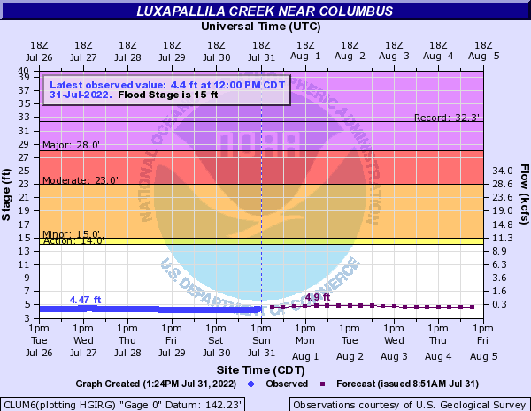 Luxapallila Creek near Columbus