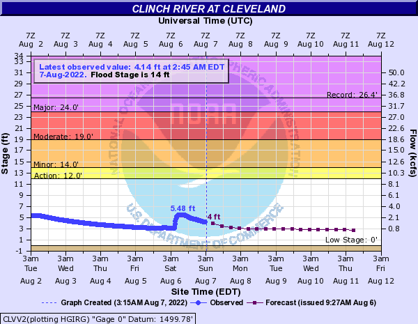 Clinch River at Cleveland