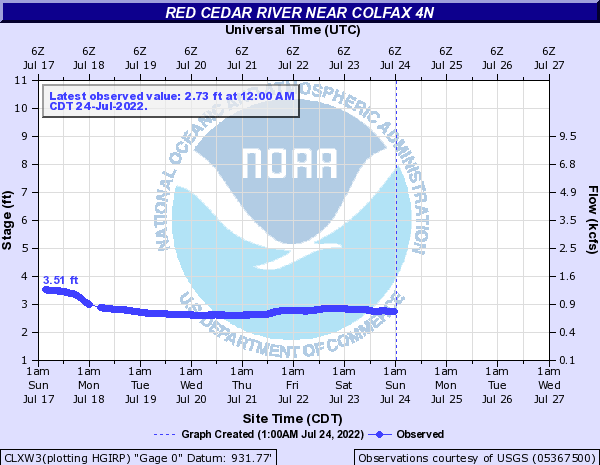 Red Cedar River near Colfax 4N