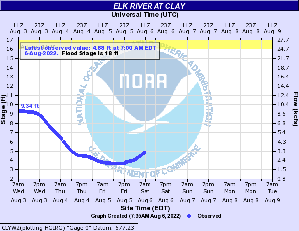 Elk River at Clay
