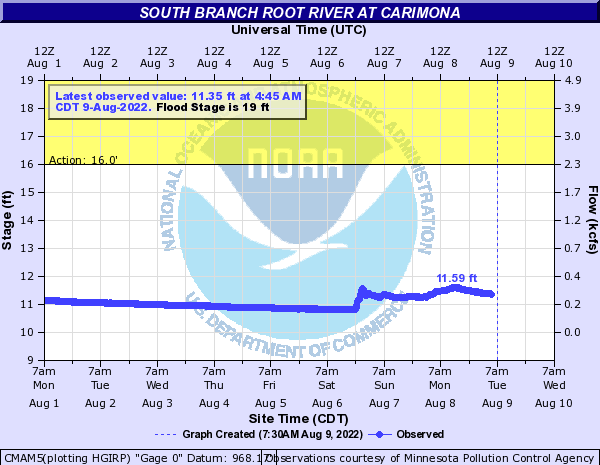 South Branch Root River at Carimona