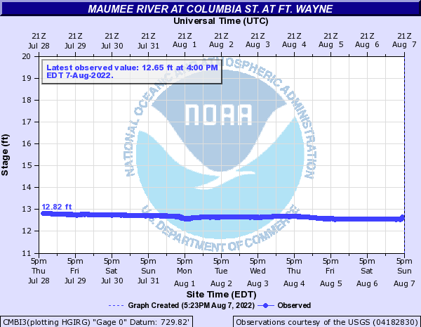 Maumee River at Columbia St. at Ft. Wayne