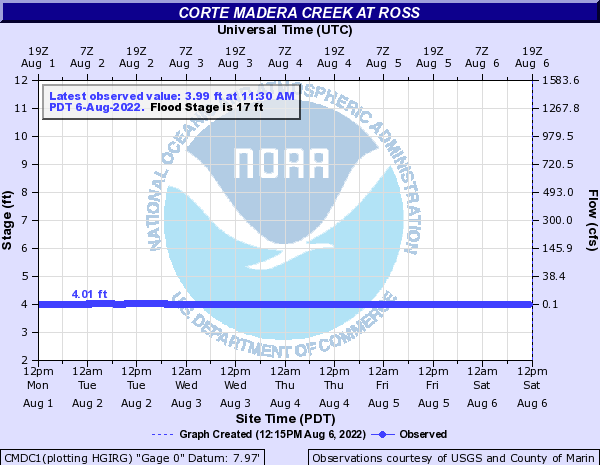 Corte Madera Creek at Ross