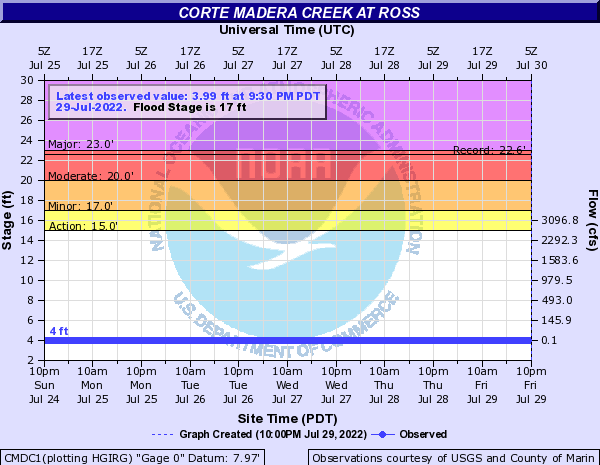 Corte Madera Creek Level at Ross - Flood level is 16 ft (USGS gauge)