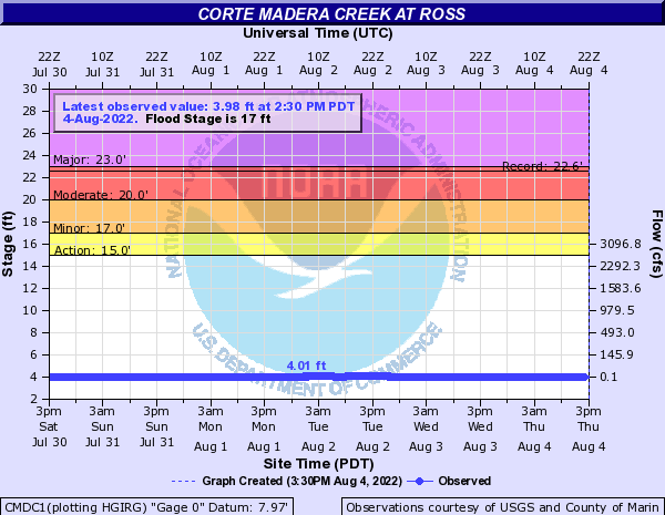 Corte Madera Creek Level at Ross (USGS data)