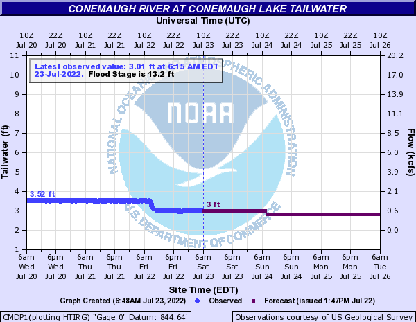 http://water.weather.gov/ahps2/hydrograph.php?gage=cmdp1