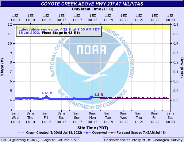 Coyote Creek above Hwy 237 at Milpitas