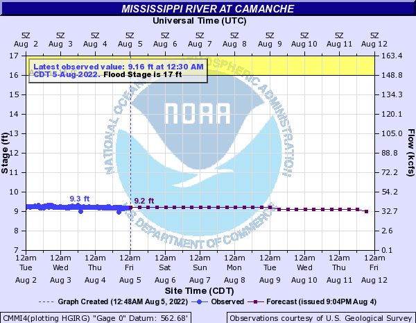 Mississippi River at Camanche