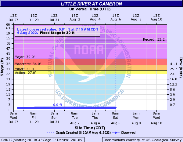 Little River at Cameron