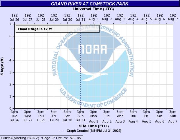 Grand River at Comstock Park