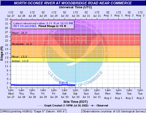 North Oconee River near Commerce