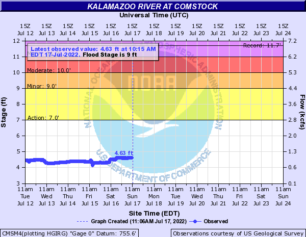 Kalamazoo River at Comstock
