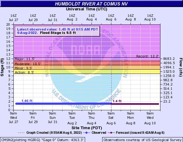 Humboldt River at Comus