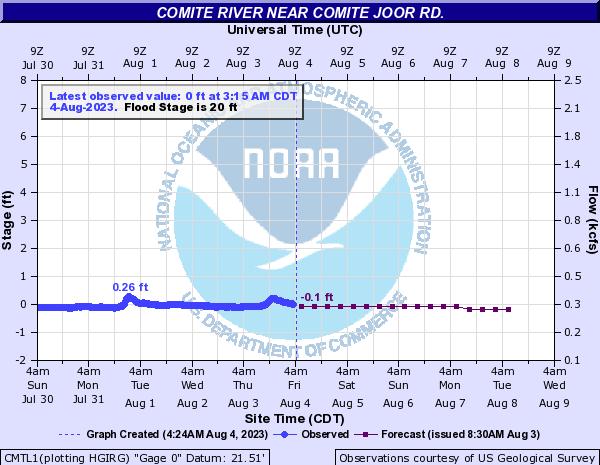 Comite River near Comite Joor Rd.