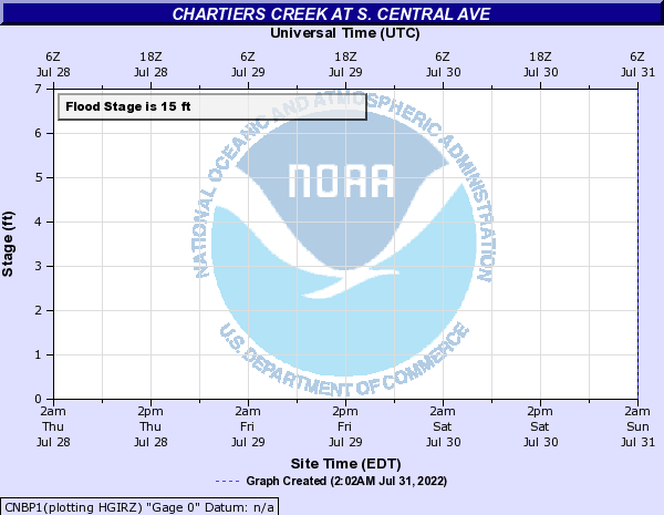 Chartiers Creek at S. Central Ave
