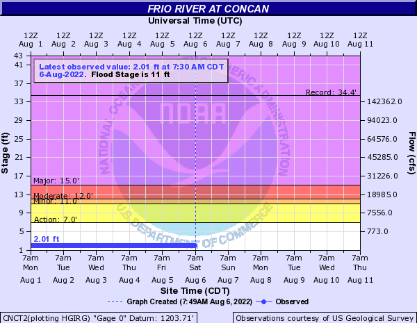 Frio River at Concan