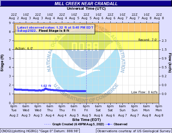 Mill Creek near Crandall