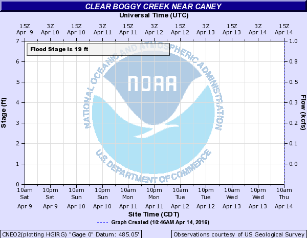 Clear Boggy Creek near Caney
