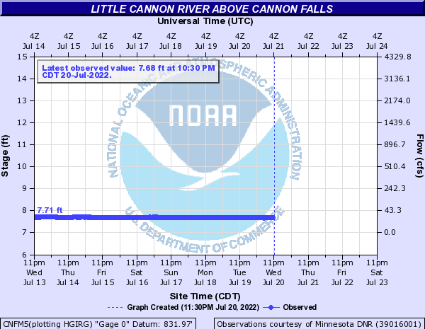 River Levels at Cannon Falls, MN