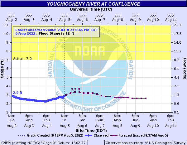 Youghiogheny River at Confluence