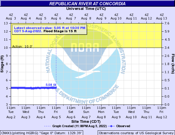 Republican River at Concordia
