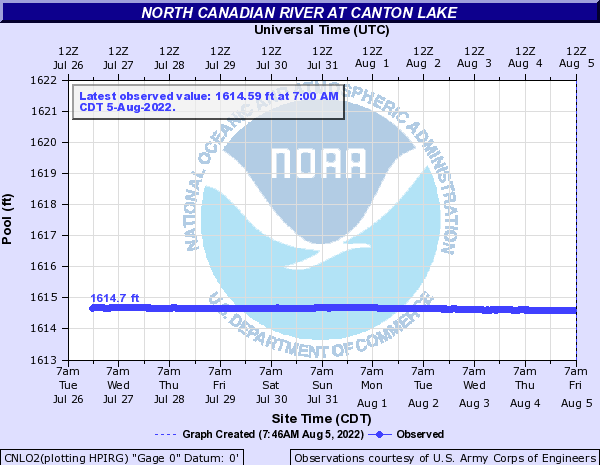 North Canadian River above Canton Lake