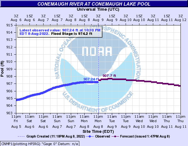 http://water.weather.gov/ahps2/hydrograph.php?gage=cnmp1