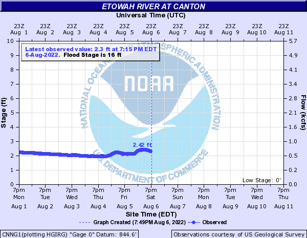 Etowah River at Canton